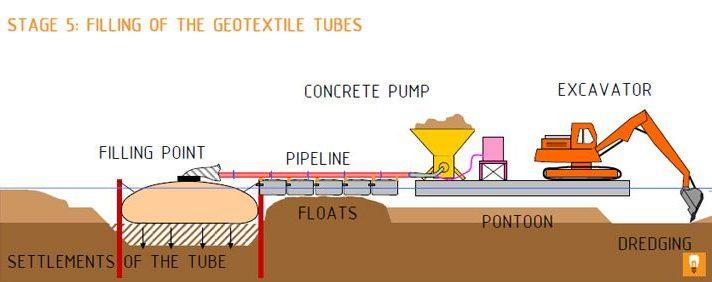 Geotextile Tubes